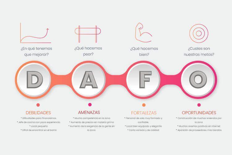 analisis dafo restaurante 1 - Consejos para gestionar un restaurante correctamente